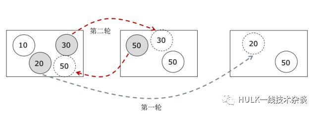 大规模分布式系统资源管理(二)