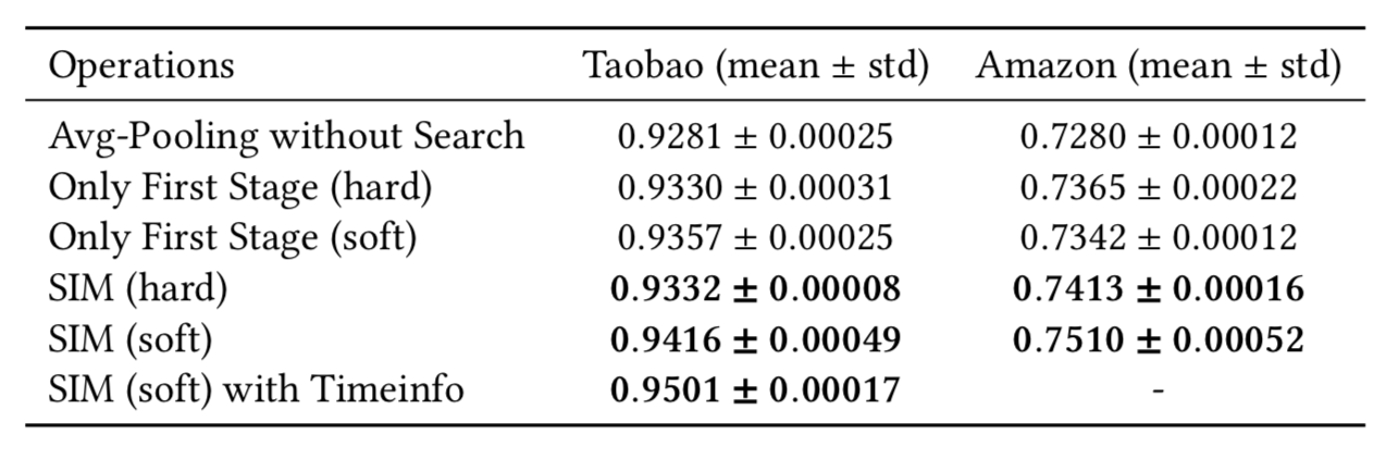 阿里定向广告CTR模型最新突破:基于搜索的超长用户行为建模范式