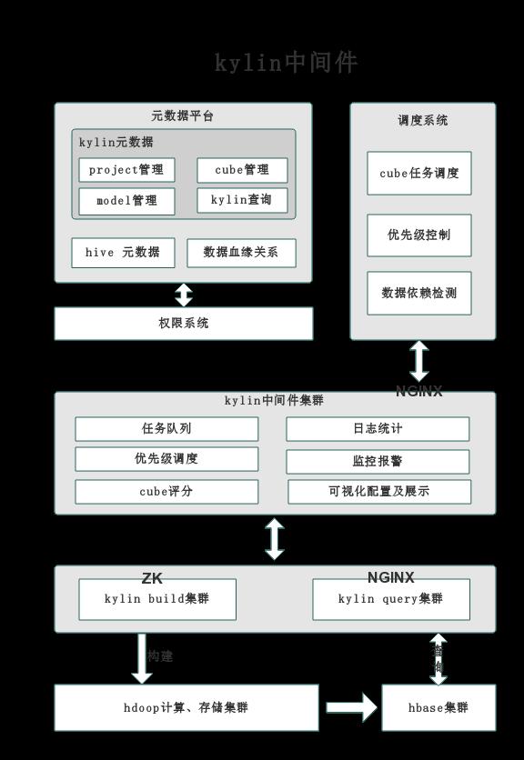 Apache Kylin实践:链家数据分析引擎的演变史