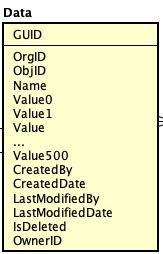 元数据驱动的SaaS架构如何设计?
