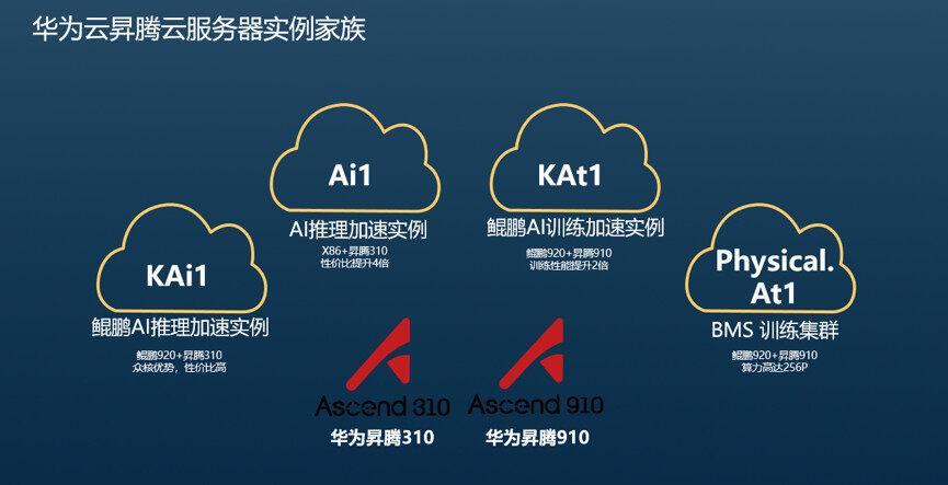 为开发者铺路:解读华为昇腾AI战略布局
