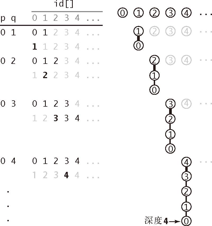 算法(4th ed)(208):基础——案例研究:union-find 算法 7.2.5
