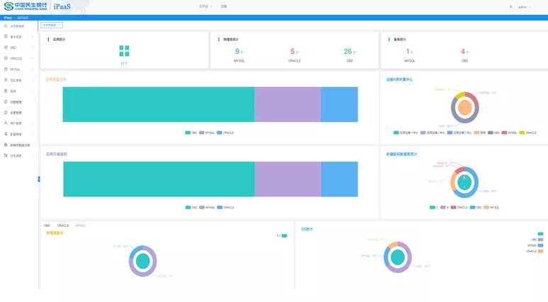 民生银行数据库智能运维的探索与实践:DBPaaS数据库统一管理平台