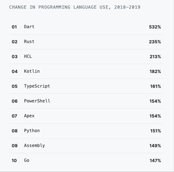 GitHub 年度报告:中国成继美国后使用开源最多国家,Python 赶超 Java 成第二热门语言