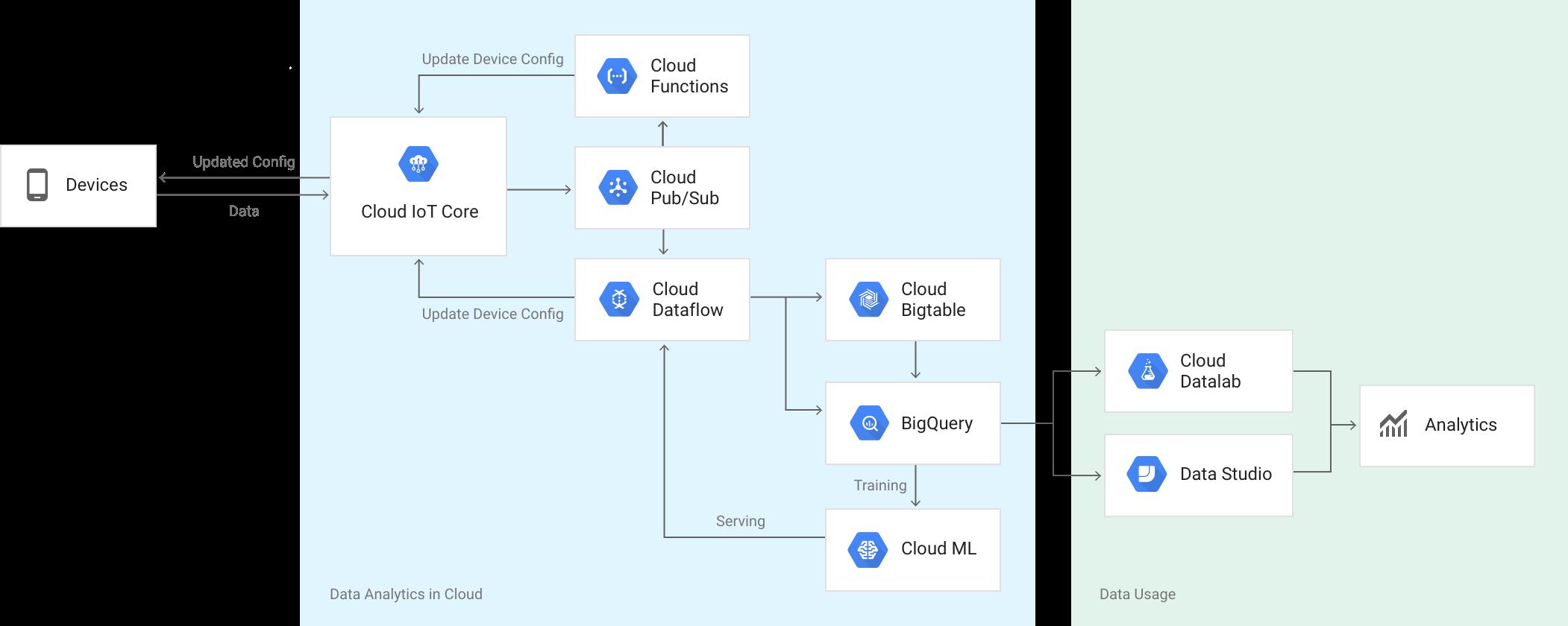 Google Cloud Platform中的Cloud IoT Core服务发布正式版本