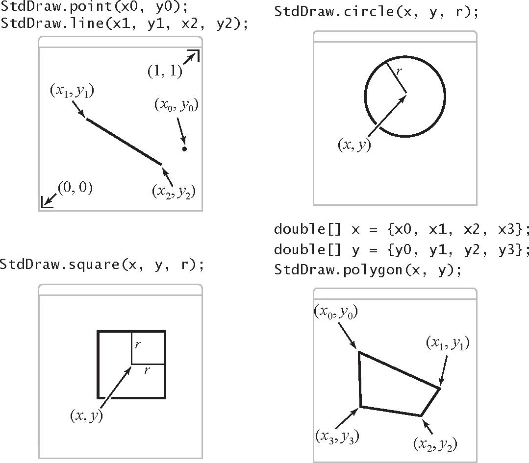 算法(4th ed)(54):基础——基础编程模型 3.9.7