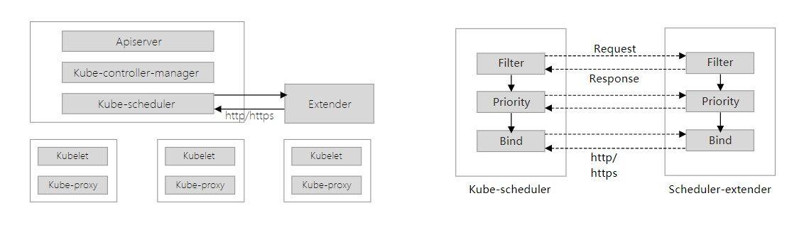 进击的Kubernetes调度系统(一):Scheduling Framework