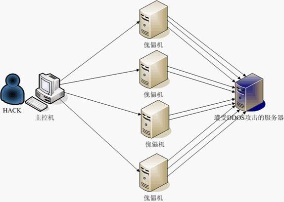 浅析DDoS攻击及防御