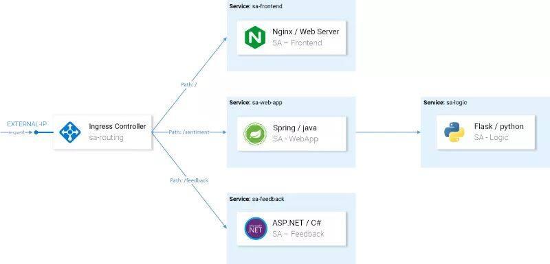 通过 Istio 重新实现微服务 (三):使用Istio代理运行应用