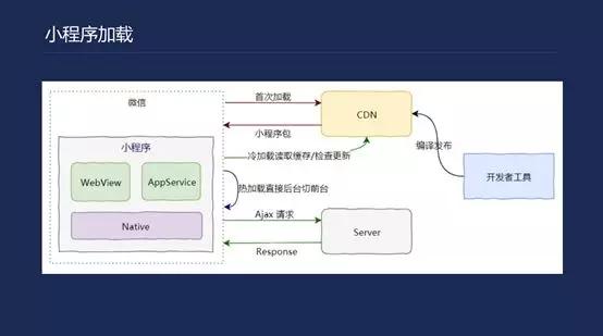腾讯云是如何助力小程序开发和搭建的?