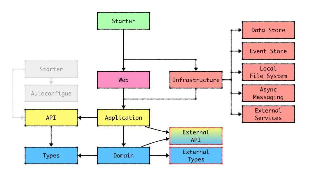 阿里技术专家详解DDD系列 第二弹 - 应用架构(三)