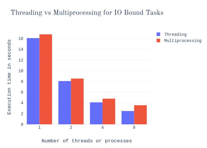Python 中的多进程与线程 每个数据科学家都需要知道
