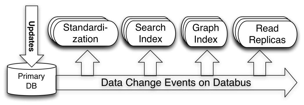 LinkedIn 实时低延迟数据抓取系统 Databus 开源