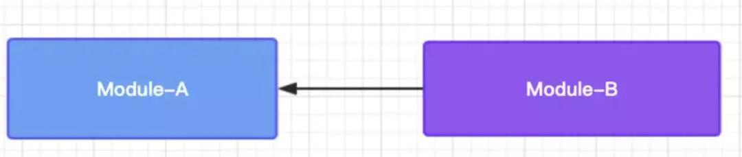 Android模块化:面向接口编程