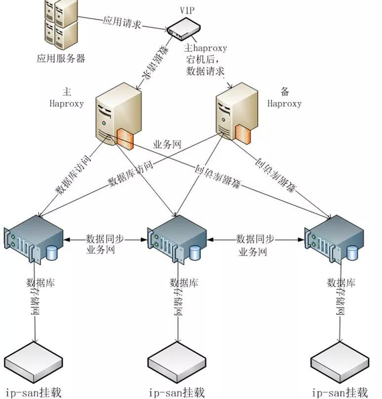 移动云基于MySQL Galera的PXC运维实战