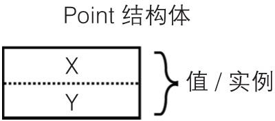 C# 7.0核心技术指南(19):C#语言基础 2.3.4