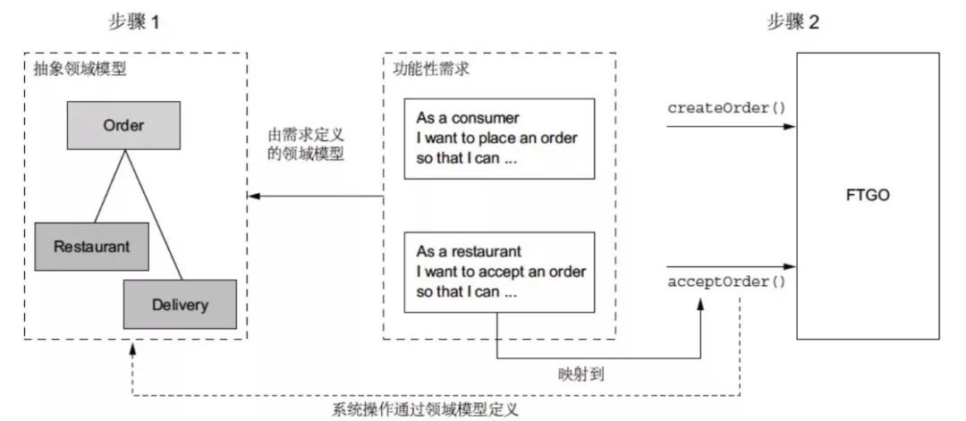 实操微服务设计-从需求、领域模型、业务能力到服务