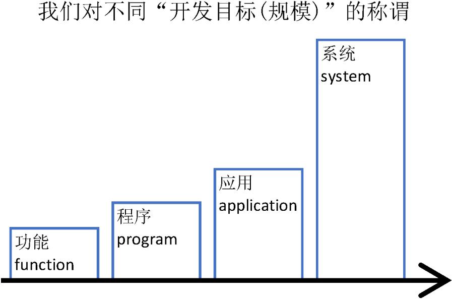 程序原本(二十四):语言及其面临的系统——从功能到系统(软件开发的规模)