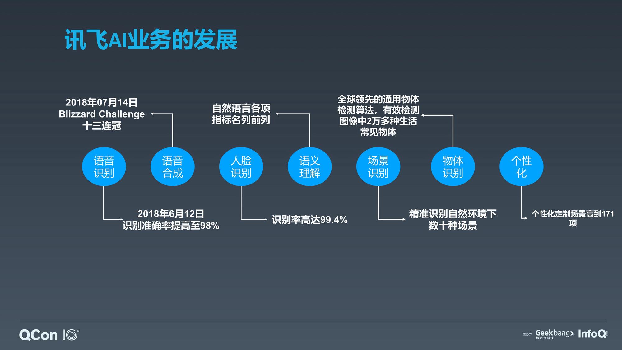 大规模 GPU 虚拟化技术在讯飞 AI 业务中的应用