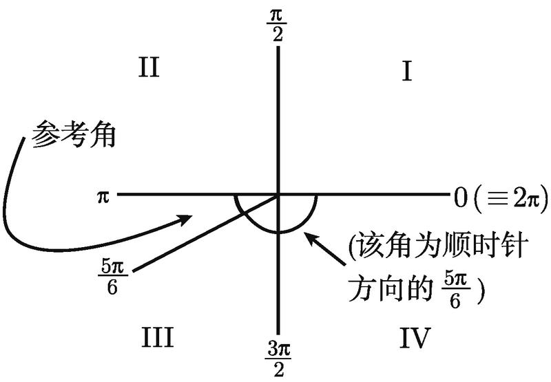 普林斯顿微积分读本(修订版)(18):三角学回顾 2.2.2