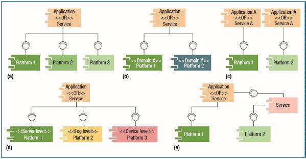 借助平台互操作性打造物联网生态