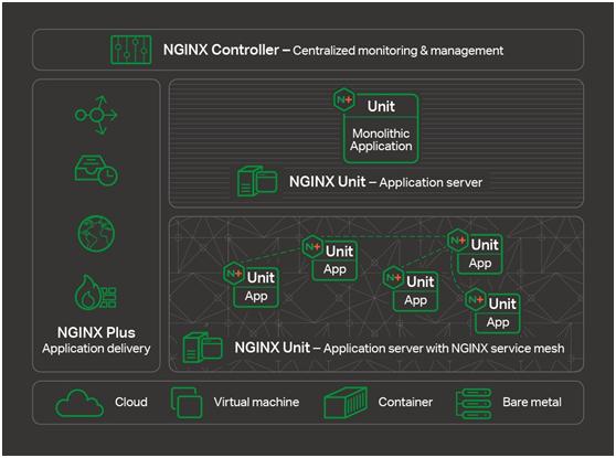 NGINX 发布微服务平台、OpenShift Ingress Controller 和Service Mesh预览版