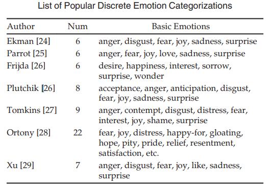 一文看懂NLP中的文本情感分析任务