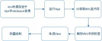 携程Kotlin DSL开发与实践