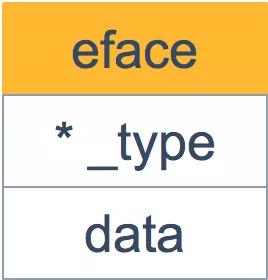 深度解密 Go 语言:关于 interface 的 10 个问题(上)