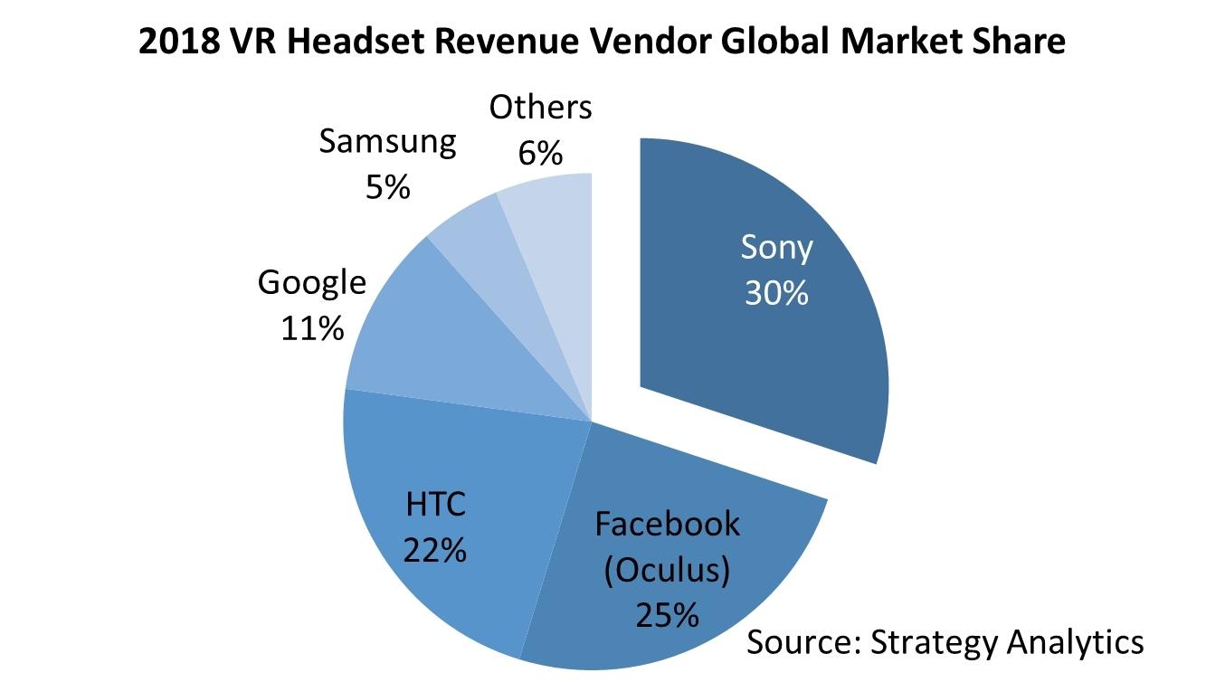 "VR市场陷困局,5G或将成为""救世主""?"