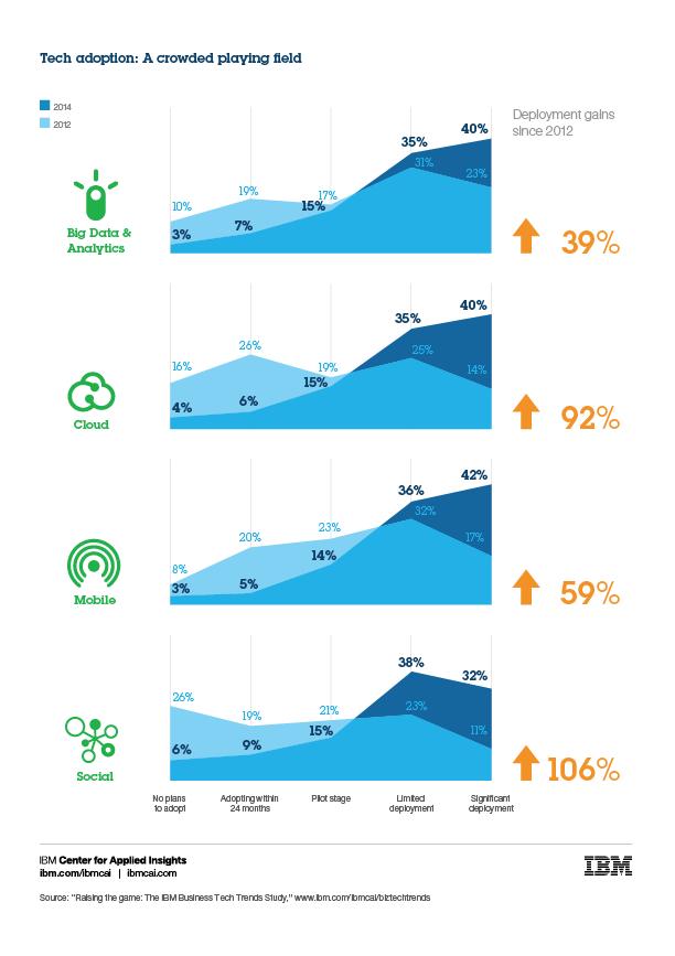 IBM:70%的企业正在应用大数据分析、云计算、移动和社交技术