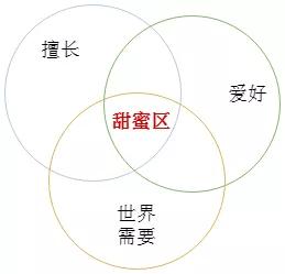 那些很厉害的人是怎么构建知识体系的(三)