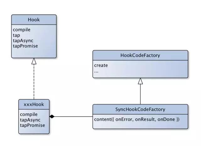 WebPack 如何控制事件执行流 | webpack系列之二Tapable