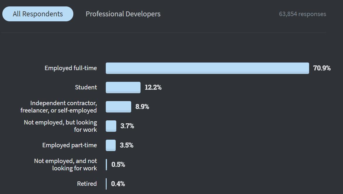 全球仅10%开发者从不加班,Perl收入最高  Stack Overflow年度报告