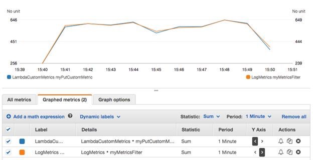 AWS Lambda 收集自定义指标 (Metrics) 最佳实践