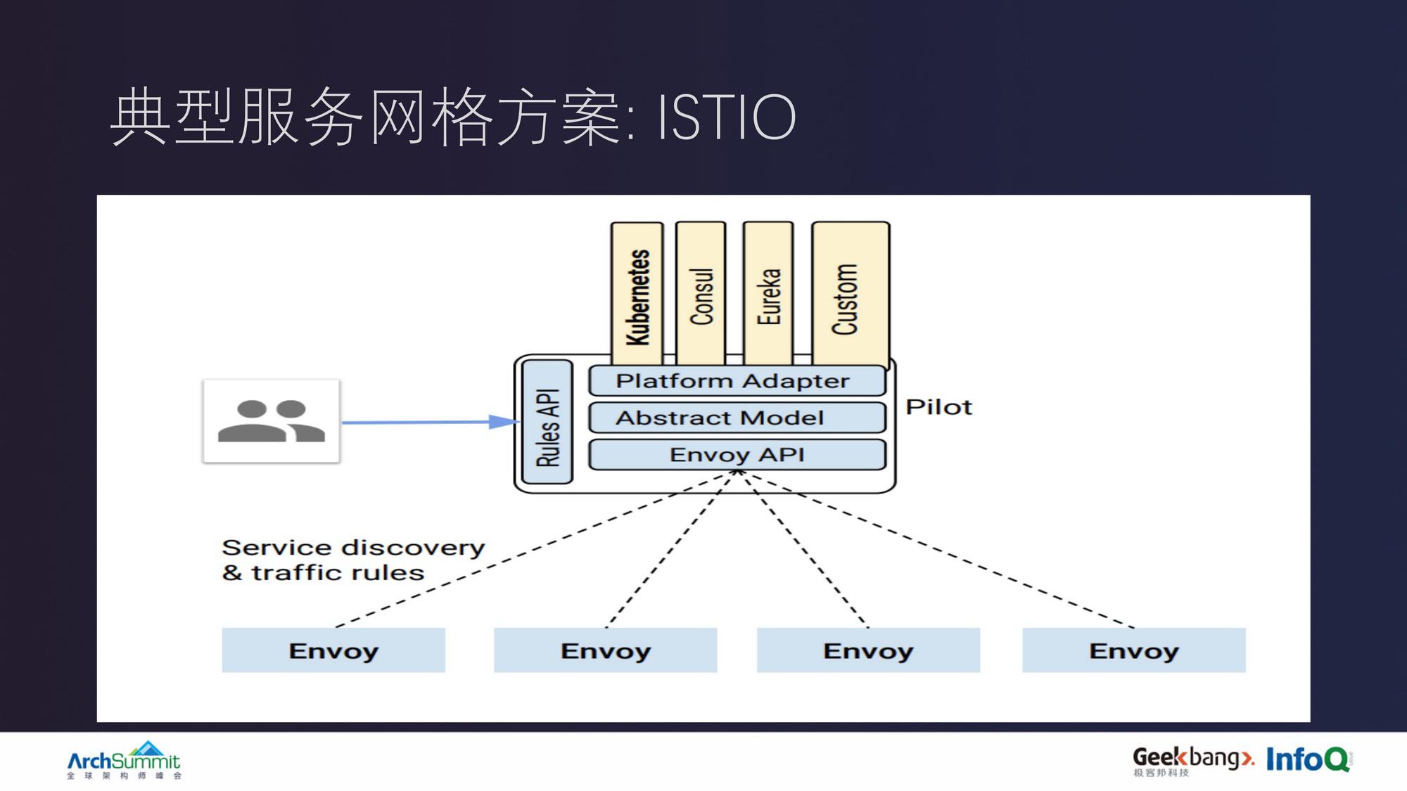 多地域服务网格设计与多环境基础架构实践
