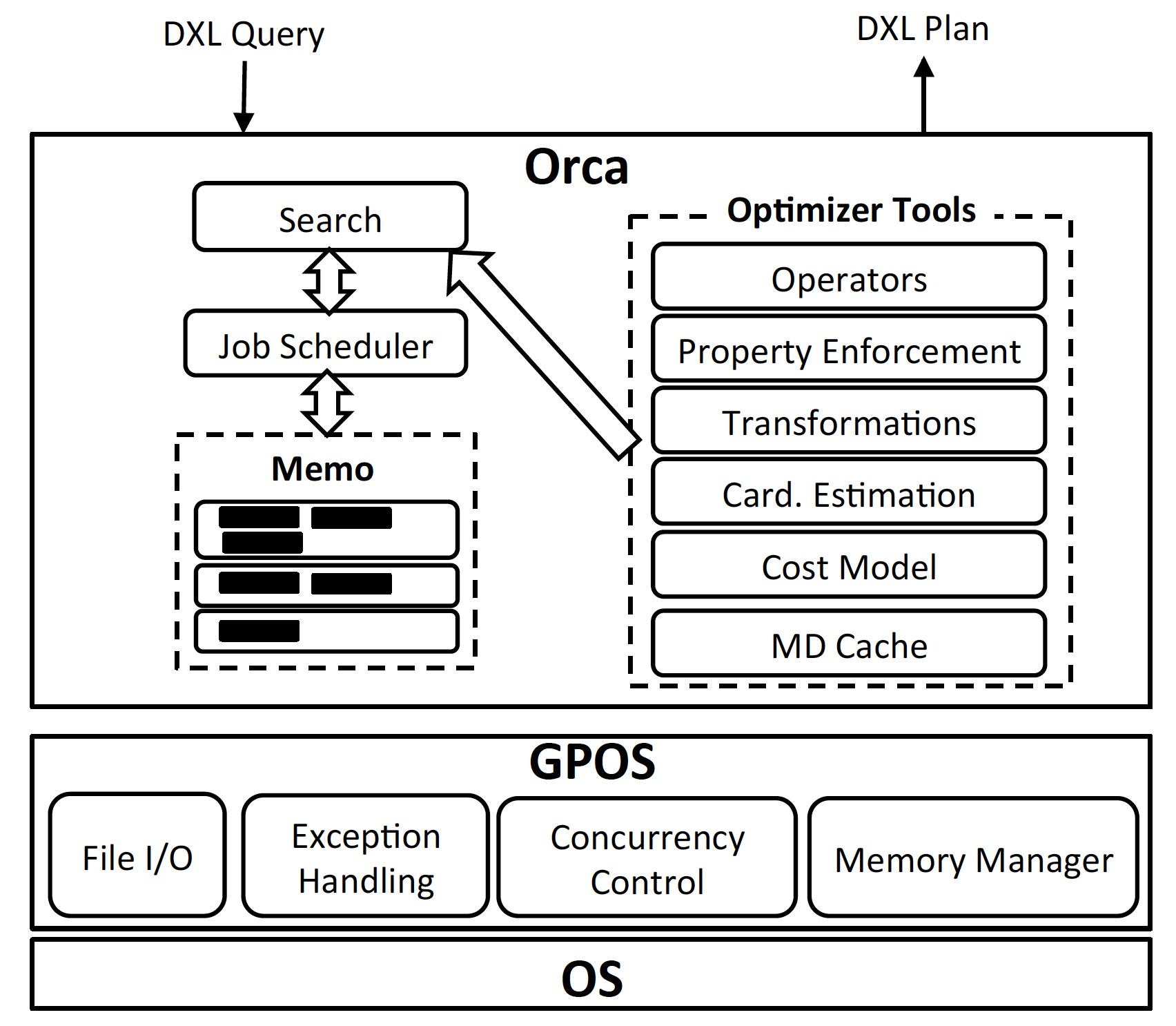 数据库内核杂谈(九):开源优化器ORCA