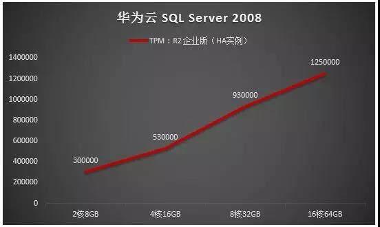 华为云 SQL Server 最新报告:性能领跑业界