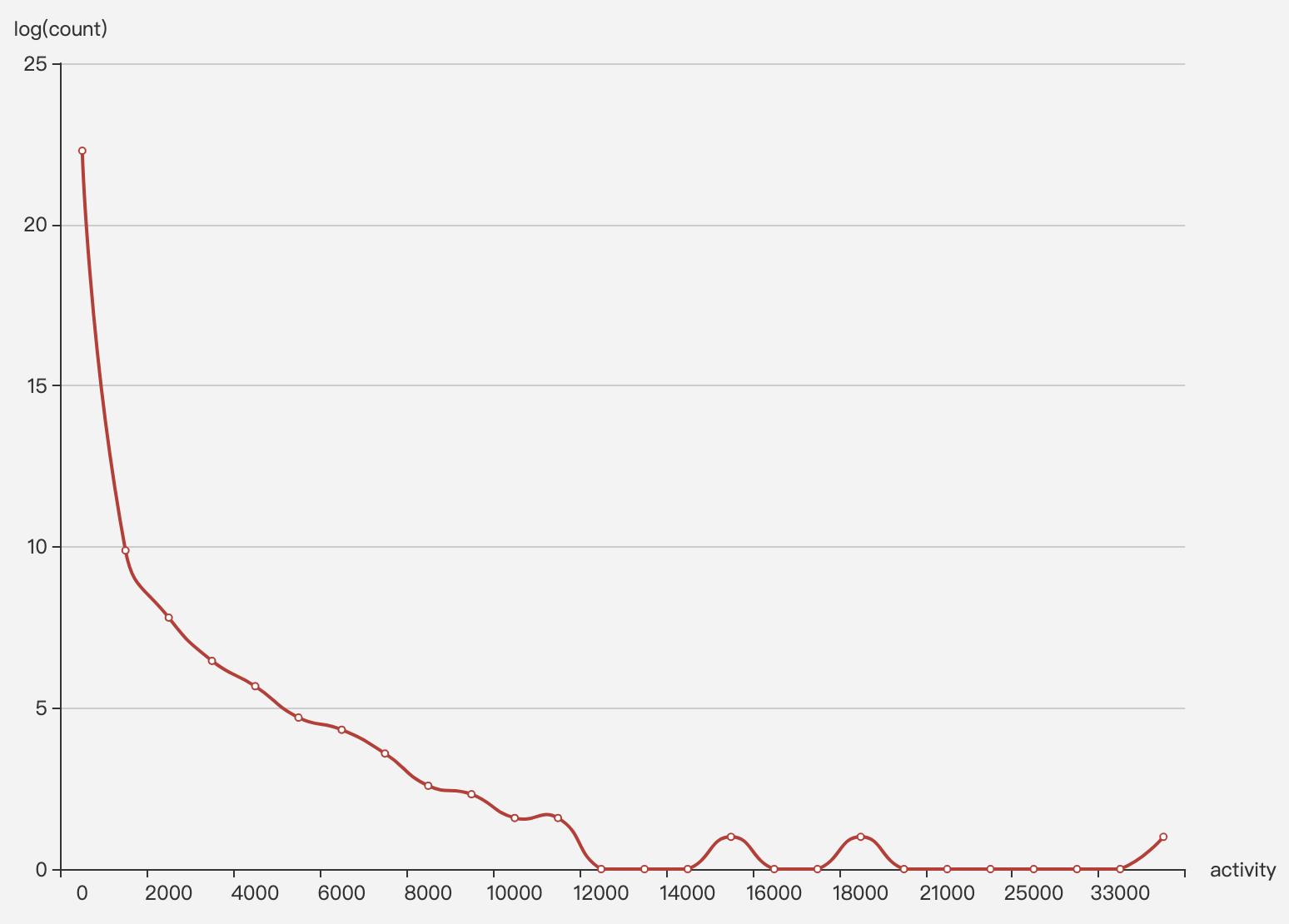 我们分析了GitHub上5.46 亿条日志,发现中国开源虽然贡献大但还有这些不足...