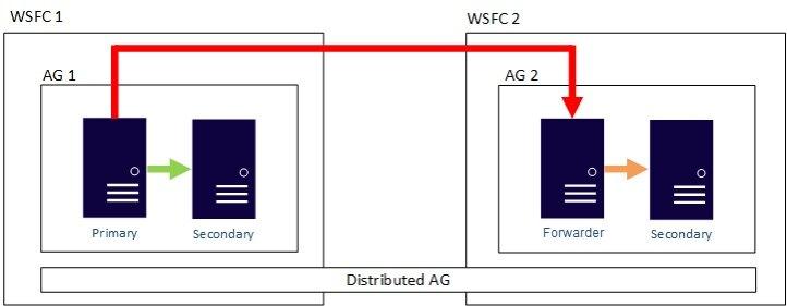 沃尔玛架构翻新:如何保证微服务领域的业务连续性和灾难恢复