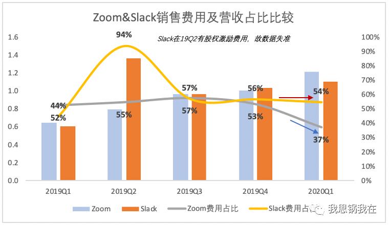 Zoom和Slack的第二曲线