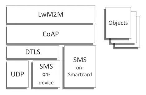 物联网主流通信协议解读