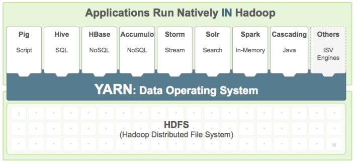 Hadoop任务即将可以运行在Docker容器中