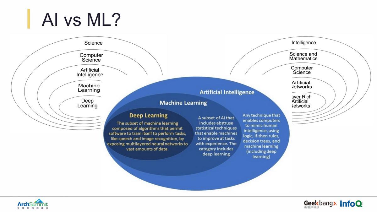 AI/ML算法的公平性,偏差和对社会/经济的影响