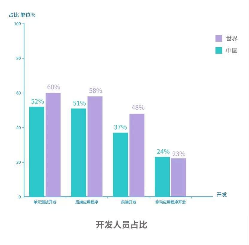 JetBrains发布2018年中国开发者生态报告