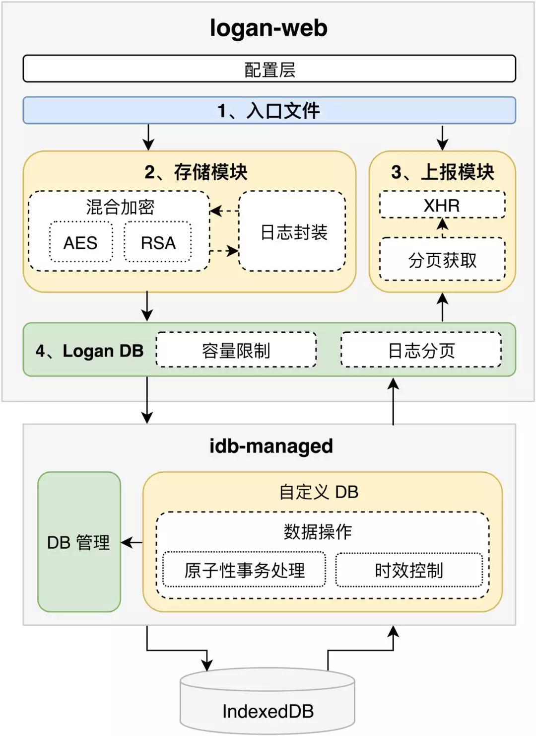 美团开源Logan Web:前端日志在Web端的实现