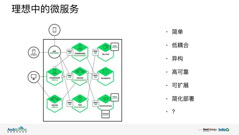 微服务架构下的效率提升实践