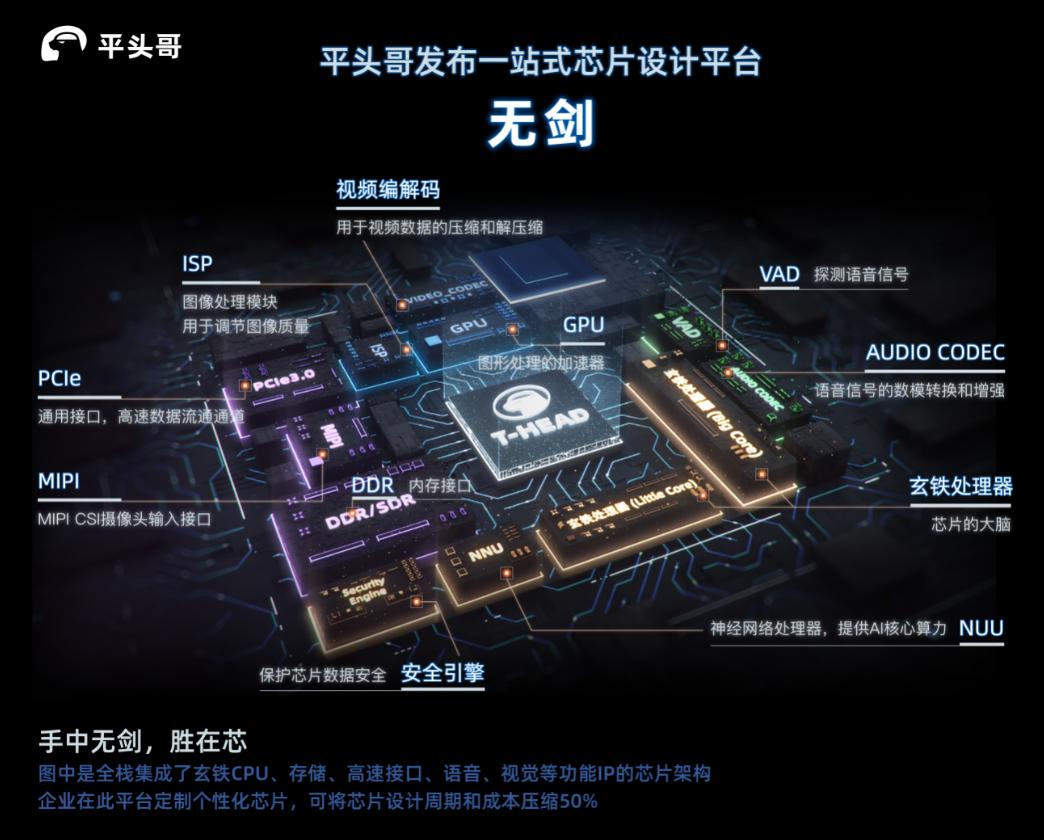 """平头哥发布一站式芯片设计平台""""无剑"""",可将芯片设计成本降低50%"""