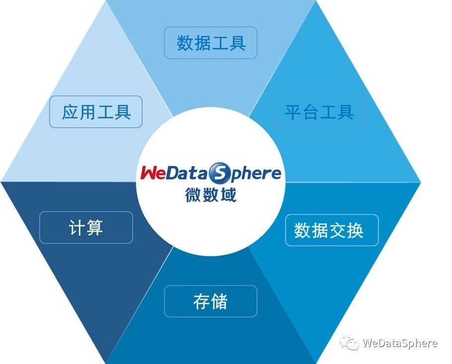 Linkis数据中间件,打造全面连通融合的金融级大数据平台