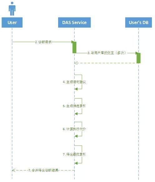 华为云 DAS 支持一键诊断劣质 SQL 语句